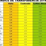 Capital alagoana aparece no índice de transparência 2014