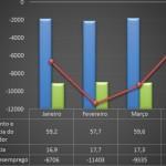 Gráfico mostra o desempenho dos indicadores econômicos e sociais do consumidor