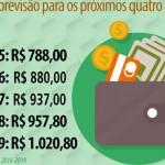 Nova previsão do salário mínimo não é mais o valor de R$ 1.020,00 conforme noticiado anteriorrnente